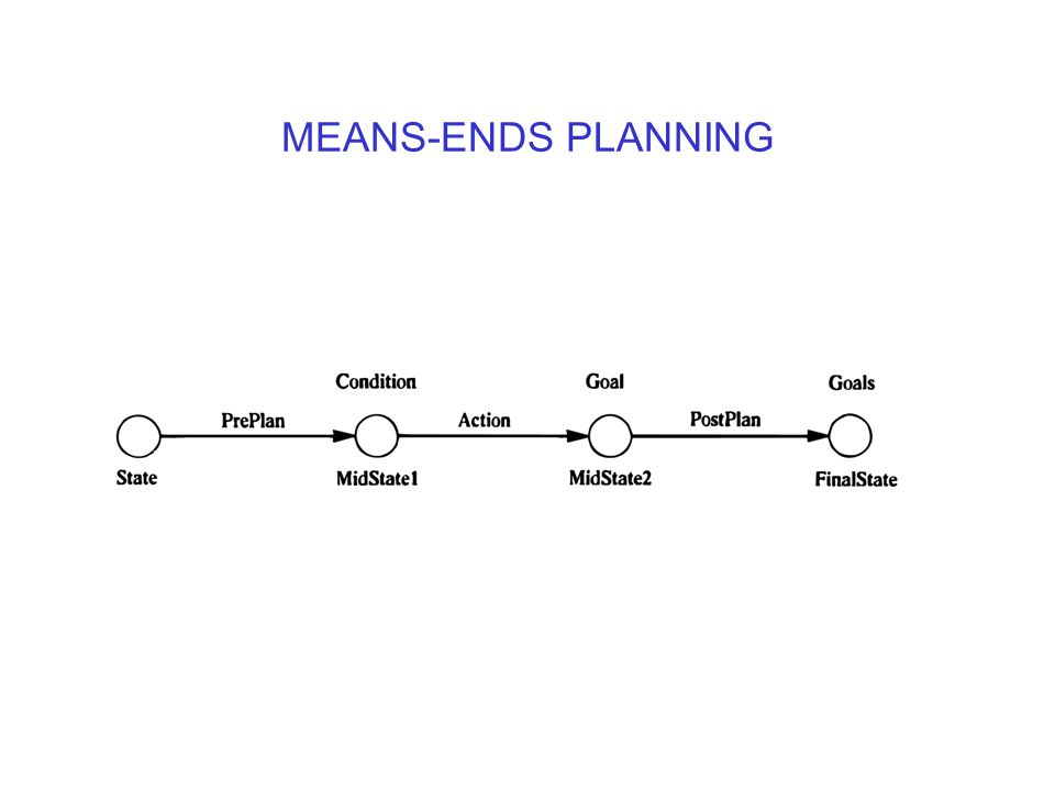 MEANS-ENDS PLANNING