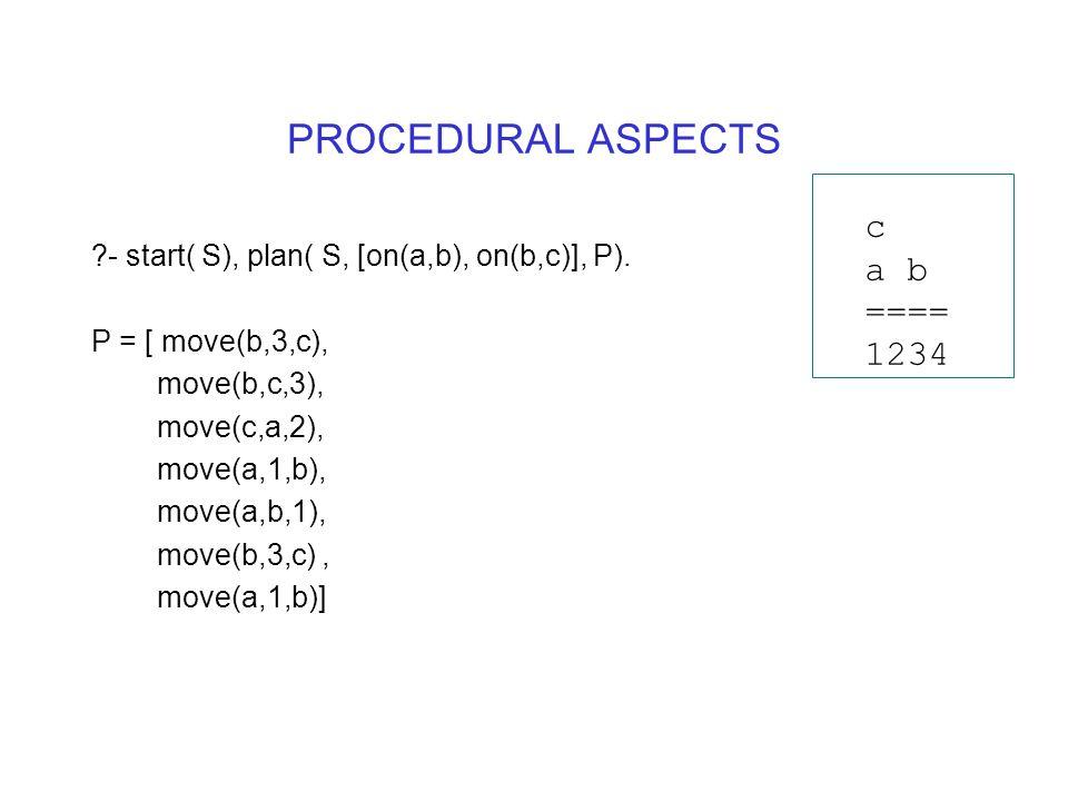 PROCEDURAL ASPECTS - start( S), plan( S, [on(a,b), on(b,c)], P).