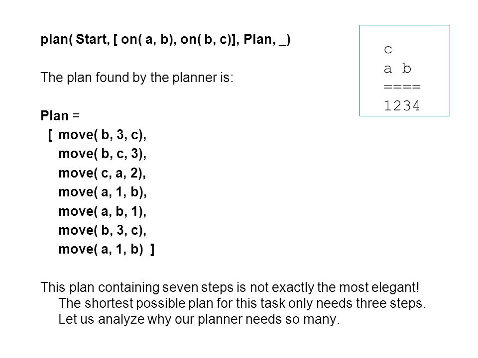 plan( Start, [ on( a, b), on( b, c)], Plan, _) The plan found by the planner is: Plan = [move( b, 3, c), move( b, c, 3), move( c, a, 2), move( a, 1, b), move( a, b, 1), move( b, 3, c), move( a, 1, b) ] This plan containing seven steps is not exactly the most elegant.