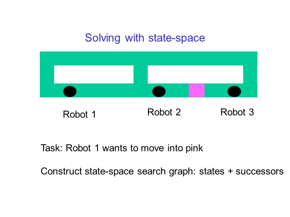 Solving with state-space Robot 1 Robot 2Robot 3 Task: Robot 1 wants to move into pink Construct state-space search graph: states + successors