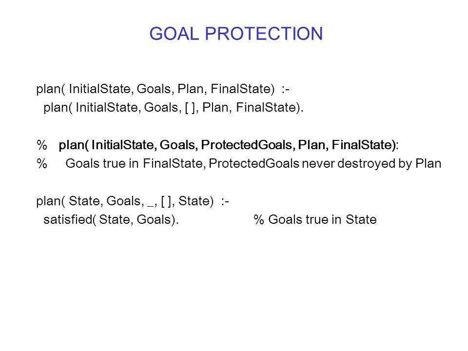 GOAL PROTECTION plan( InitialState, Goals, Plan, FinalState) :- plan( InitialState, Goals, [ ], Plan, FinalState).