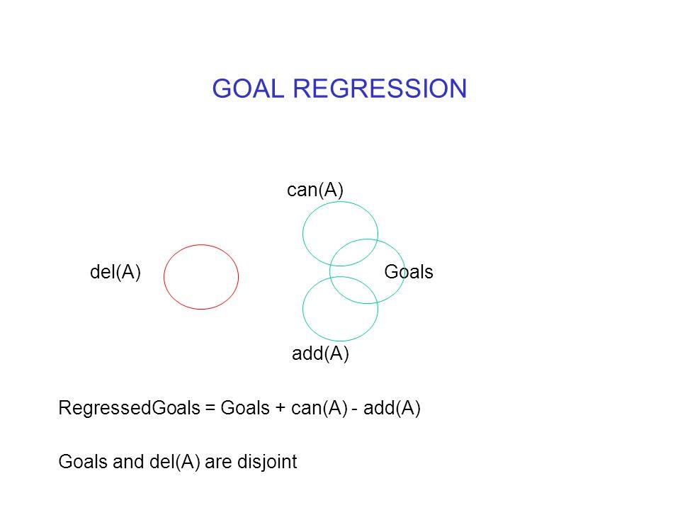 GOAL REGRESSION can(A) del(A) Goals add(A) RegressedGoals = Goals + can(A) - add(A) Goals and del(A) are disjoint