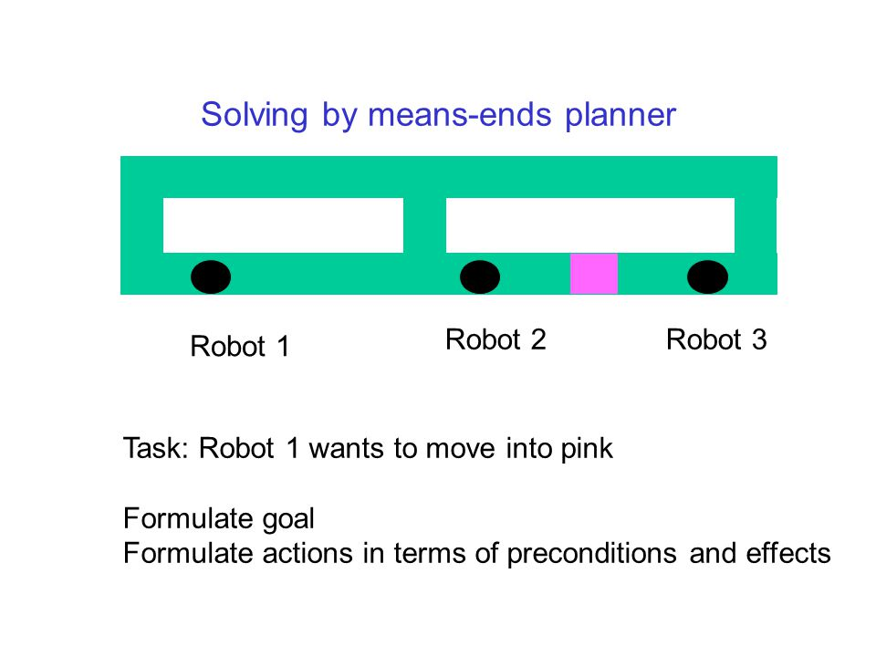 Solving by means-ends planner Robot 1 Robot 2Robot 3 Task: Robot 1 wants to move into pink Formulate goal Formulate actions in terms of preconditions and effects