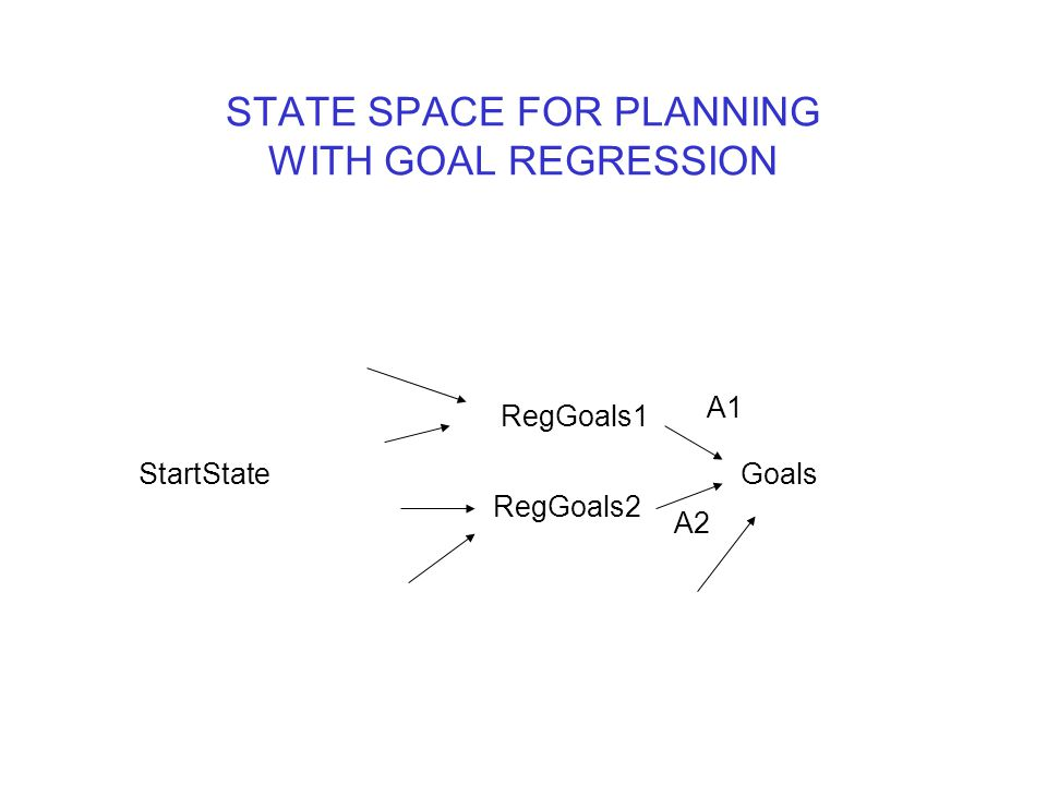 STATE SPACE FOR PLANNING WITH GOAL REGRESSION Goals RegGoals2 RegGoals1 StartState A2 A1