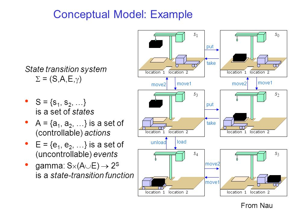 location 1 location 2 location 1 location 2 s1s1 s3s3 s4s4 take put location 1 location 2 location 1 location 2 s0s0 s2s2 s5s5 move1 put take move1 move2 load unload Conceptual Model: Example move2 State transition system  = (S,A,E,  ) S = {s 1, s 2, …} is a set of states A = {a 1, a 2, …} is a set of (controllable) actions E = {e 1, e 2, …} is a set of (uncontrollable) events gamma: S  (A  E)  2 S is a state-transition function location 1 location 2 location 1 location 2 From Nau