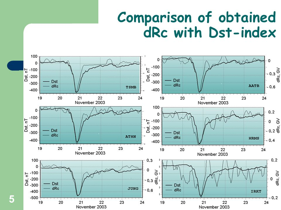 6 Correlation between cut off rigidity variations dRc and Dst-index