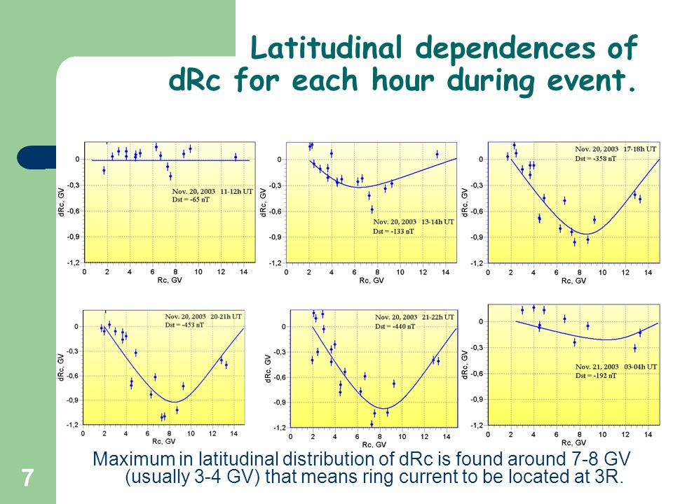 7 Latitudinal dependences of dRc for each hour during event. Maximum in latitudinal distribution of dRc is found around 7-8 GV (usually 3-4 GV) that m