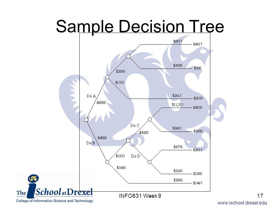 www.ischool.drexel.edu Sample Decision Tree 17INFO631 Week 9