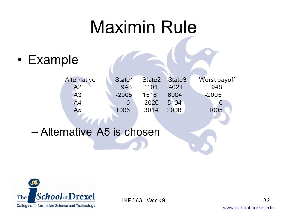 www.ischool.drexel.edu Maximin Rule Example –Alternative A5 is chosen Alternative State1 State2 State3 Worst payoff A2 948 1101 4021 948 A3 -2005 1516