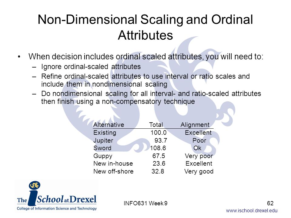 www.ischool.drexel.edu Non-Dimensional Scaling and Ordinal Attributes When decision includes ordinal scaled attributes, you will need to: –Ignore ordi