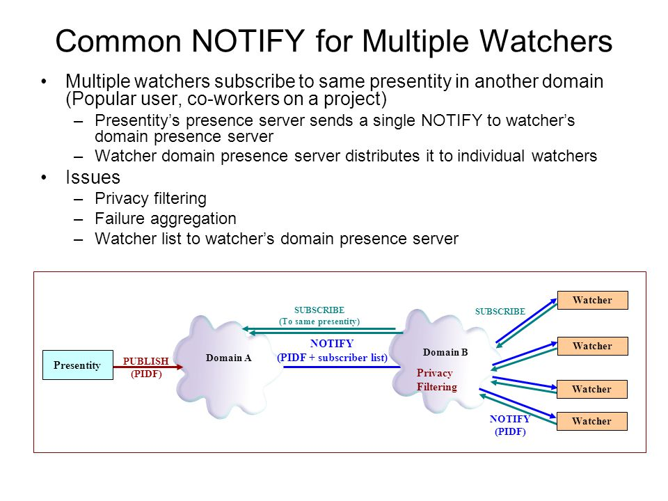Common NOTIFY for Multiple Watchers Multiple watchers subscribe to same presentity in another domain (Popular user, co-workers on a project) –Presenti