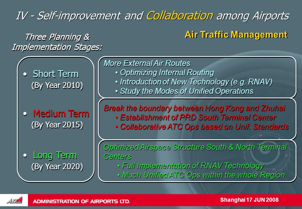 Shanghai 17 JUN 2008 IV - Self-improvement and Collaboration among Airports Air Traffic Management More External Air Routes Optimizing Internal Routing Introduction of New Technology (e.g.