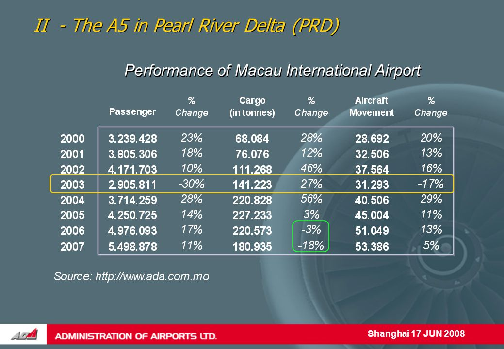 Shanghai 17 JUN 2008 Performance of Macau International Airport II - The A5 in Pearl River Delta (PRD)
