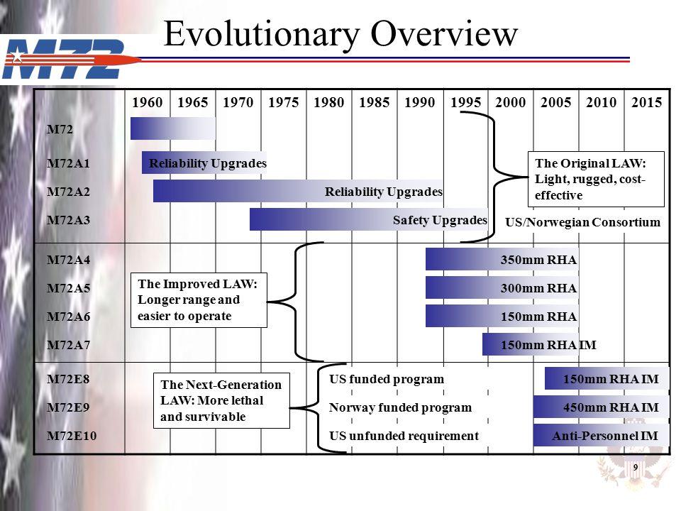 Evolutionary Overview 196019651970197519801985199019952000200520102015 150mm RHA IM 350mm RHA 300mm RHA 150mm RHA The Improved LAW: Longer range and e