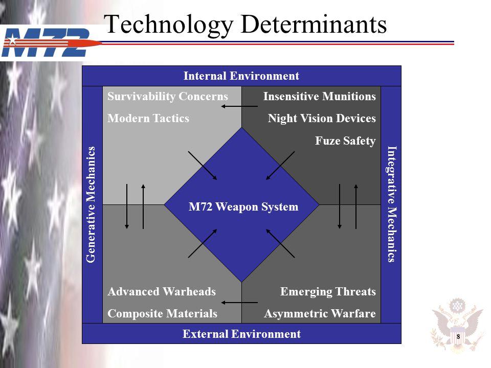 Internal Environment Suggest External Environment Integrative Mechanics Generative Mechanics M72 Weapon System Internal Environment Technology Determi