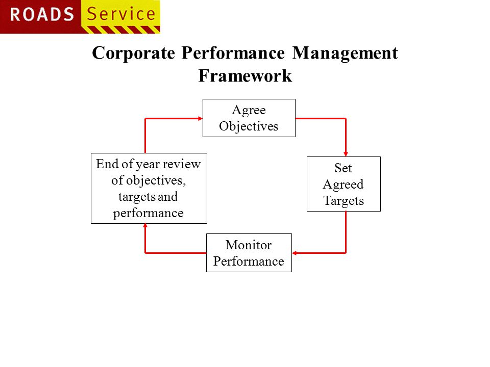Corporate Performance Management Framework Agree Objectives End of year review of objectives, targets and performance Monitor Performance Set Agreed Targets
