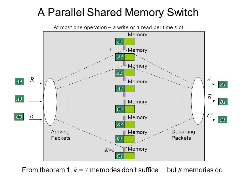 Distributed Shared Memory Switch The central memories are distributed to the line cards and shared.
