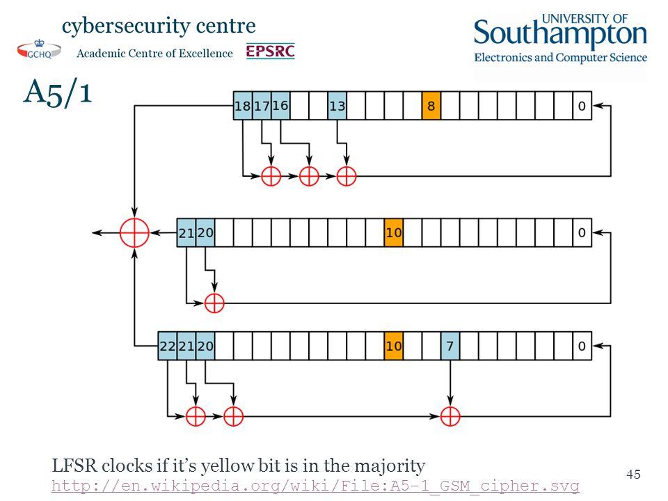 A5/1 45 LFSR clocks if it's yellow bit is in the majority http://en.wikipedia.org/wiki/File:A5-1_GSM_cipher.svg http://en.wikipedia.org/wiki/File:A5-1_GSM_cipher.svg