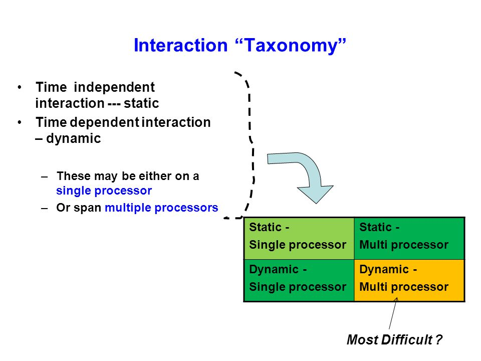 Interaction Taxonomy Time independent interaction --- static Time dependent interaction – dynamic –These may be either on a single processor –Or span multiple processors Static - Single processor Static - Multi processor Dynamic - Single processor Dynamic - Multi processor Most Difficult