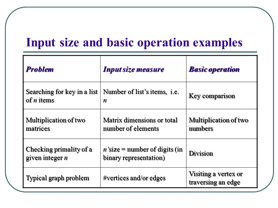 Input size and basic operation examples Problem Input size measure Basic operation Searching for key in a list of n items Number of list's items, i.e.