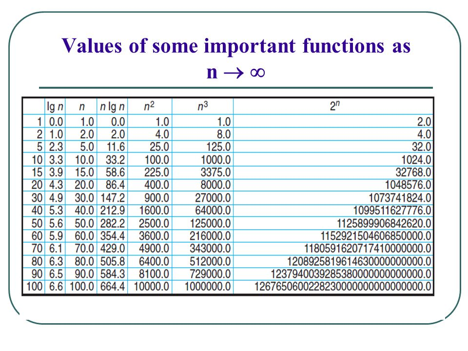Values of some important functions as n  