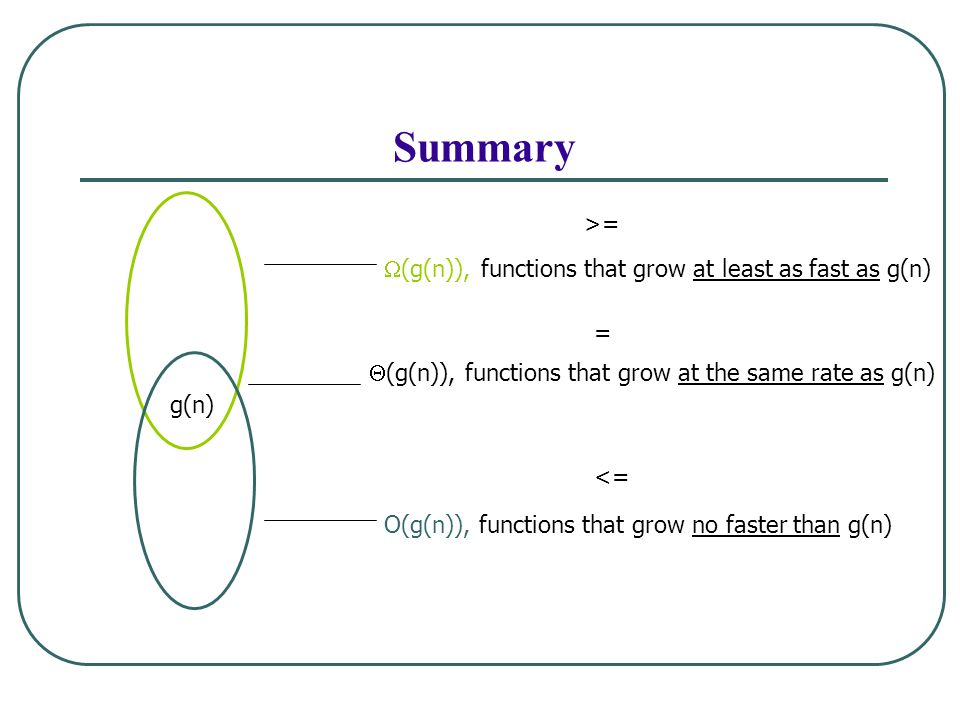  (g(n)), functions that grow at least as fast as g(n)  (g(n)), functions that grow at the same rate as g(n) O(g(n)), functions that grow no faster than g(n) g(n) >= <= = Summary