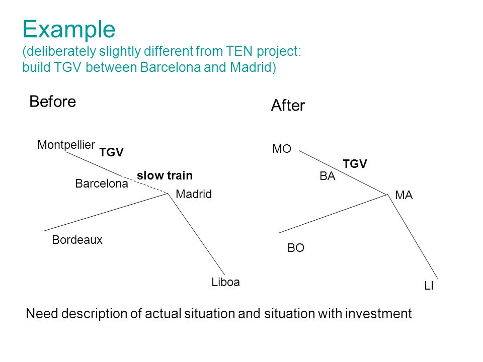 Madrid Montpellier Bordeaux Liboa MA MO BO LI slow train TGV Example (deliberately slightly different from TEN project: build TGV between Barcelona and Madrid) Before After Need description of actual situation and situation with investment Barcelona BA