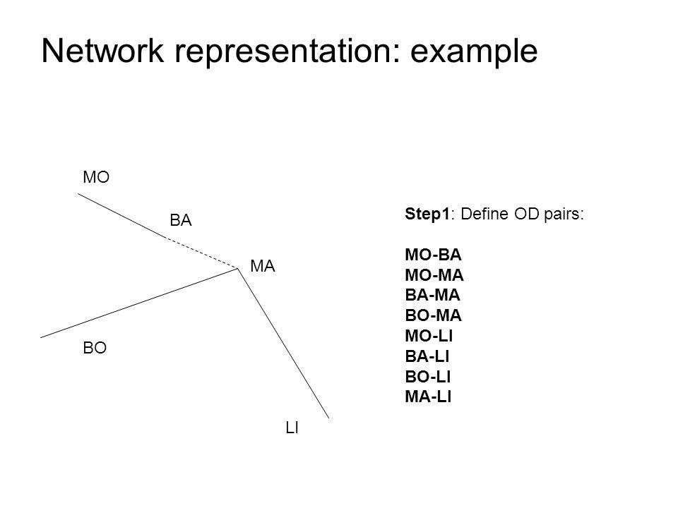 Step1: Define OD pairs: MO-BA MO-MA BA-MA BO-MA MO-LI BA-LI BO-LI MA-LI MA MO BO LI Network representation: example BA