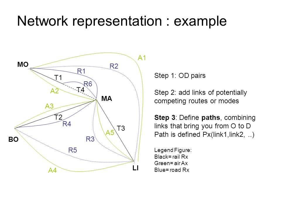 Step 1: OD pairs Step 2: add links of potentially competing routes or modes Step 3: Define paths, combining links that bring you from O to D Path is defined Px(link1,link2,..) Legend Figure: Black= rail Rx Green= air Ax Blue= road Rx Network representation : example MA MO LI T1 T2 T3 T4 R1 A1 A2 A5 R2 R3 R5 R4 A4 A3 R6 BO