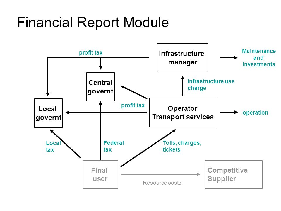 Financial Report Module Final user Competitive Supplier Operator Transport services Central governt Local governt Infrastructure manager Local tax Federal tax Resource costs Tolls, charges, tickets Infrastructure use charge Maintenance and Investments operation profit tax