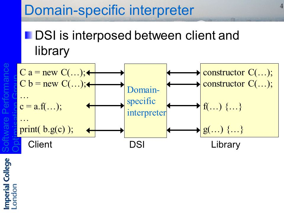 Software PerformanceOptimisation Group 4 Domain-specific interpreter DSI is interposed between client and library C a = new C(…); C b = new C(…); … c = a.f(…); … print( b.g(c) ); constructor C(…); f(…) {…} g(…) {…} Client Library Domain- specific interpreter DSI