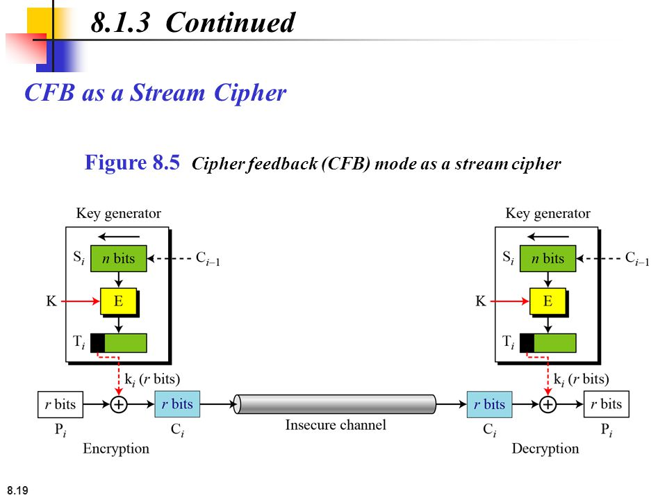 8.19 CFB as a Stream Cipher 8.1.3 Continued Figure 8.5 Cipher feedback (CFB) mode as a stream cipher