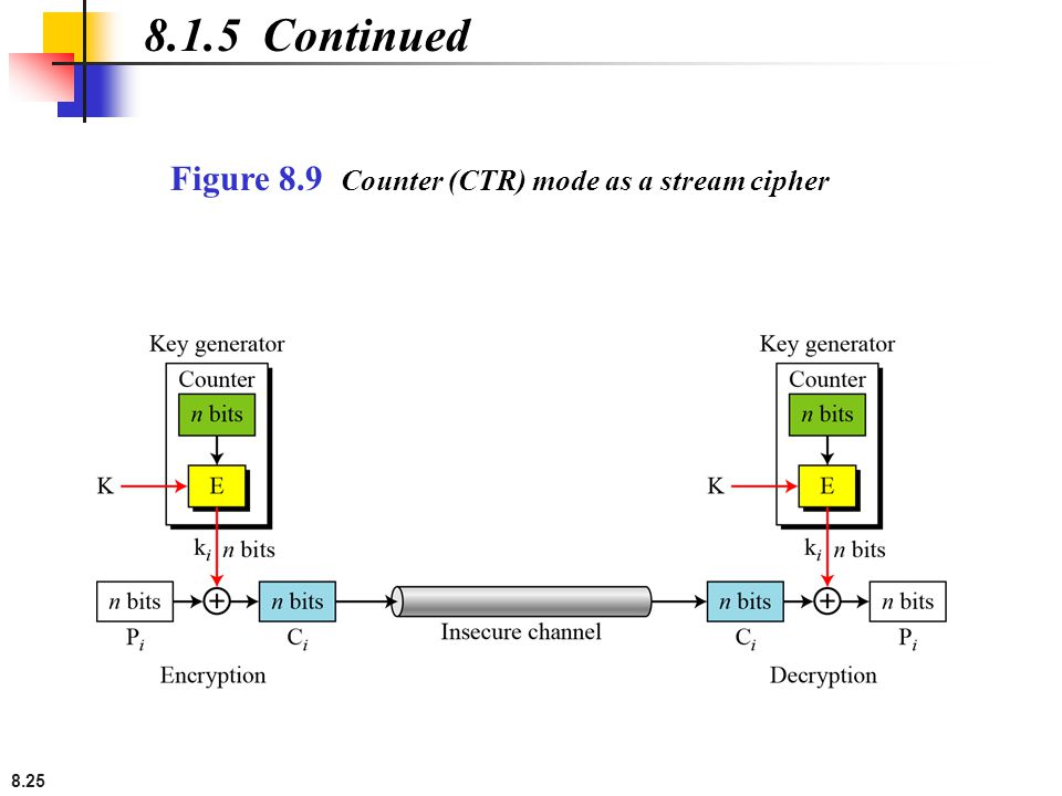 8.25 8.1.5 Continued Figure 8.9 Counter (CTR) mode as a stream cipher