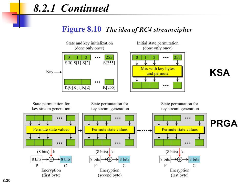 8.30 8.2.1 Continued Figure 8.10 The idea of RC4 stream cipher KSA PRGA
