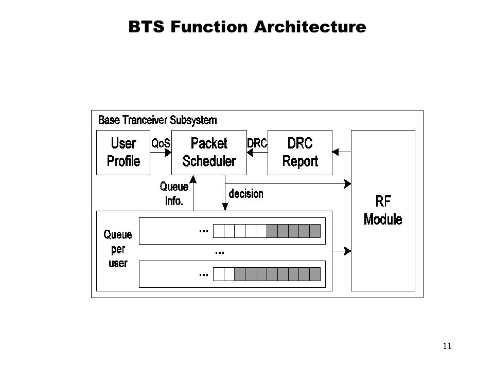 11 BTS Function Architecture
