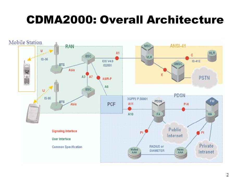 2 CDMA2000: Overall Architecture Mobile Station