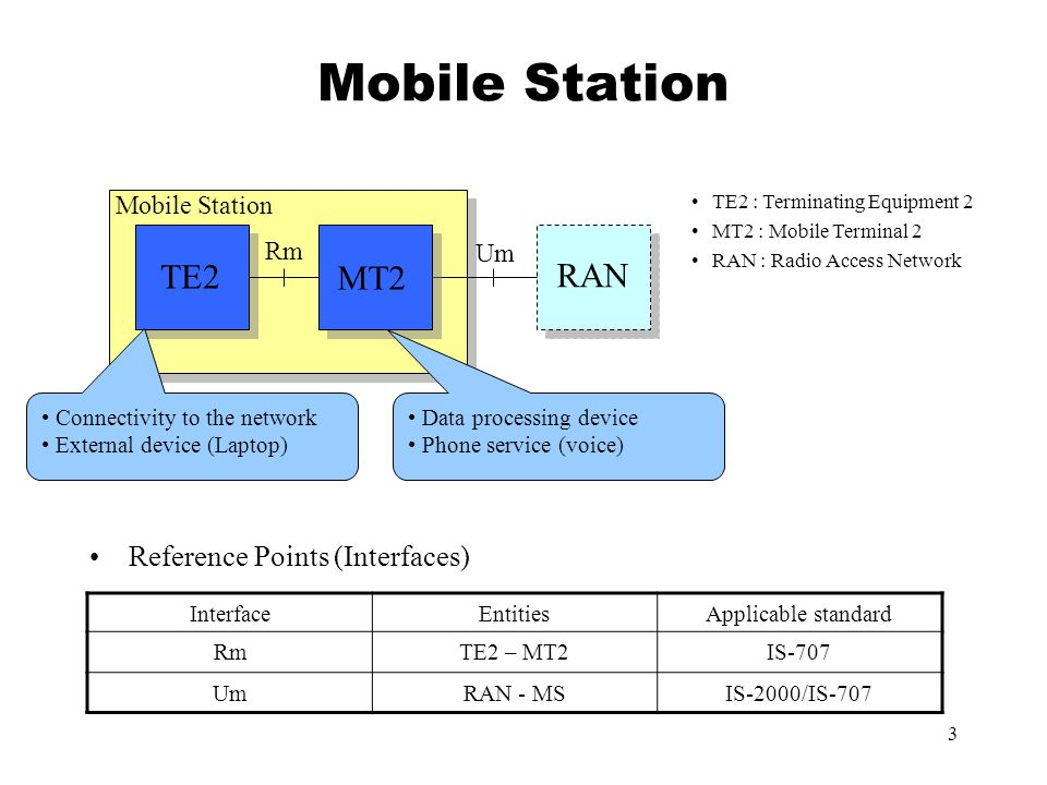 3 Reference Points (Interfaces) TE2 MT2 RAN Rm Um Mobile Station TE2 : Terminating Equipment 2 MT2 : Mobile Terminal 2 RAN : Radio Access Network Connectivity to the network External device (Laptop) Data processing device Phone service (voice) InterfaceEntitiesApplicable standard RmTE2 – MT2IS-707 UmRAN - MSIS-2000/IS-707