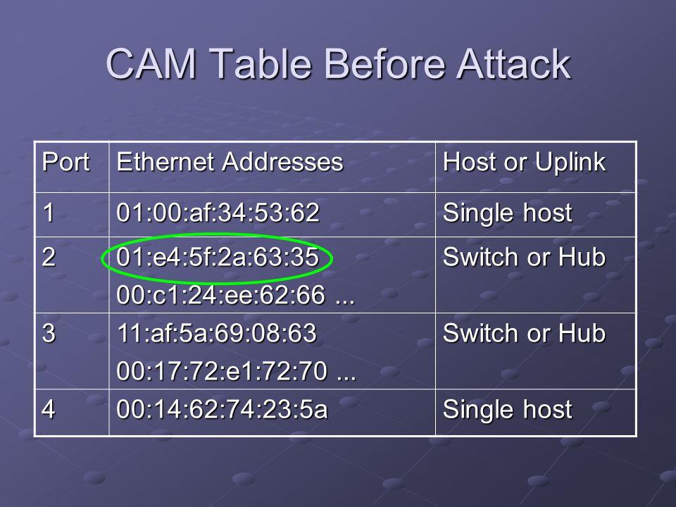 CAM Table Before Attack Port Ethernet Addresses Host or Uplink 101:00:af:34:53:62 Single host 201:e4:5f:2a:63:35 00:c1:24:ee:62:66... Switch or Hub 31