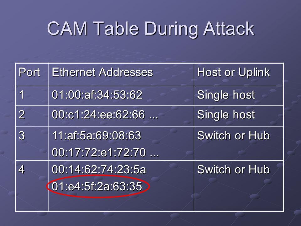 CAM Table During Attack Port Ethernet Addresses Host or Uplink 101:00:af:34:53:62 Single host 2 00:c1:24:ee:62:66... Single host 311:af:5a:69:08:63 00