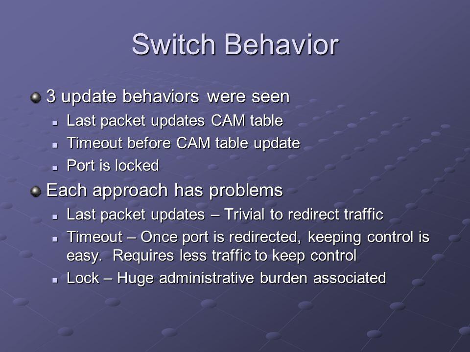 Switch Behavior 3 update behaviors were seen Last packet updates CAM table Last packet updates CAM table Timeout before CAM table update Timeout befor