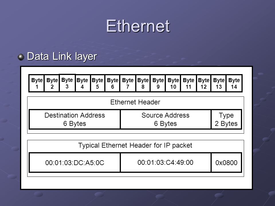 Ethernet Address Resolution For machines to be able to communicate with each other at all, they each need to have a list of IP address to Hardware address mappings For these machines to be able to communicate in an ad-hoc fashion, they need to have some way to query for IP address to Hardware address mappings.