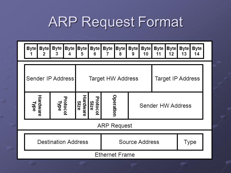 Ethernet Frame ARP Request ARP Request Format Destination AddressSource AddressType Hardware Type Protocol Type Hardware Size Protocol Size Target HW