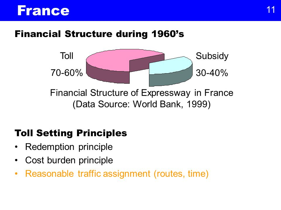 11 Subsidy 30-40% Toll 70-60% Financial Structure of Expressway in France (Data Source: World Bank, 1999) Financial Structure during 1960's France Toll Setting Principles Redemption principle Cost burden principle Reasonable traffic assignment (routes, time)