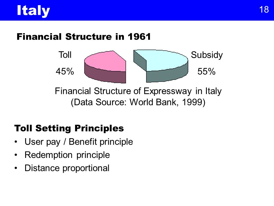 18 Italy Financial Structure in 1961 Subsidy 55% Toll 45% Financial Structure of Expressway in Italy (Data Source: World Bank, 1999) Toll Setting Principles User pay / Benefit principle Redemption principle Distance proportional