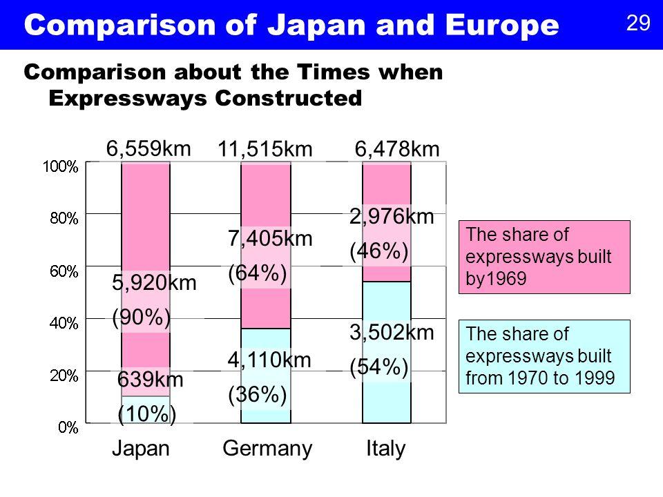 29 JapanGermanyItaly 6,559km 7,405km (64%) 2,976km (46%) 639km (10%) 4,110km (36%) 3,502km (54%) The share of expressways built by1969 The share of expressways built from 1970 to 1999 5,920km (90%) 11,515km6,478km Comparison about the Times when Expressways Constructed Comparison of Japan and Europe