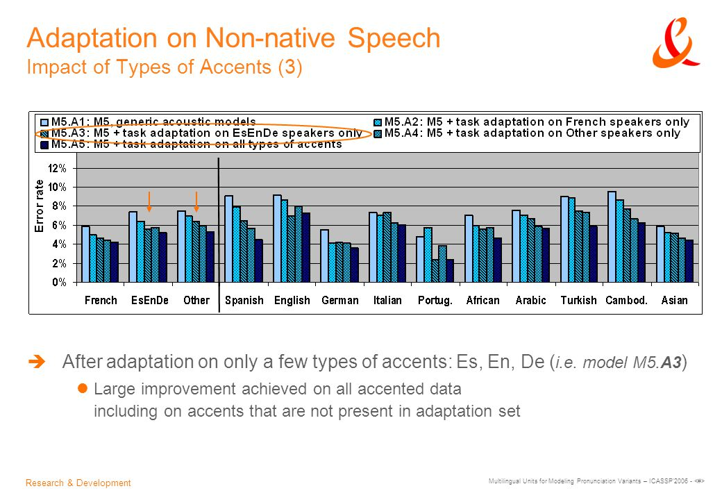 Research & Development Multilingual Units for Modeling Pronunciation Variants – ICASSP 2006 - Adaptation on Non-native Speech Impact of Types of Accents (3)  After adaptation on only a few types of accents: Es, En, De ( i.e.