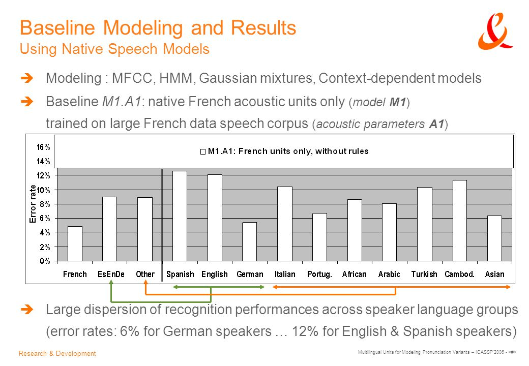 Research & Development Multilingual Units for Modeling Pronunciation Variants – ICASSP 2006 - Baseline Modeling and Results Using Native Speech Models  Modeling : MFCC, HMM, Gaussian mixtures, Context-dependent models  Baseline M1.A1: native French acoustic units only (model M1) trained on large French data speech corpus (acoustic parameters A1)  Large dispersion of recognition performances across speaker language groups (error rates: 6% for German speakers … 12% for English & Spanish speakers)