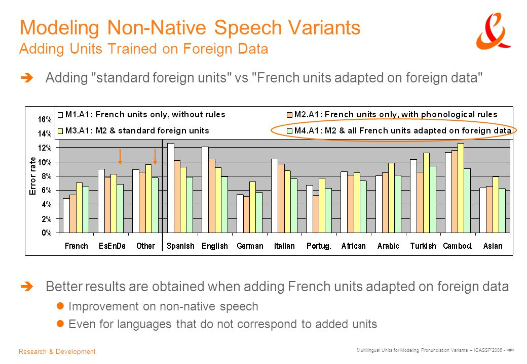 Research & Development Multilingual Units for Modeling Pronunciation Variants – ICASSP 2006 - Modeling Non-Native Speech Variants Adding Units Trained on Foreign Data  Adding standard foreign units vs French units adapted on foreign data  Better results are obtained when adding French units adapted on foreign data Improvement on non-native speech Even for languages that do not correspond to added units
