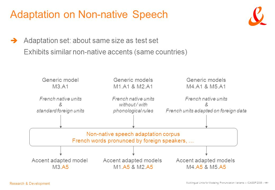 Research & Development Multilingual Units for Modeling Pronunciation Variants – ICASSP 2006 - Adaptation on Non-native Speech  Adaptation set: about same size as test set Exhibits similar non-native accents (same countries) Generic models M1.A1 & M2.A1 French native units without / with phonological rules Generic model M3.A1 French native units & standard foreign units Generic models M4.A1 & M5.A1 French native units & French units adapted on foreign data Accent adapted models M1.A5 & M2.A5 Accent adapted model M3.A5 Accent adapted models M4.A5 & M5.A5 Non-native speech adaptation corpus French words pronunced by foreign speakers, …
