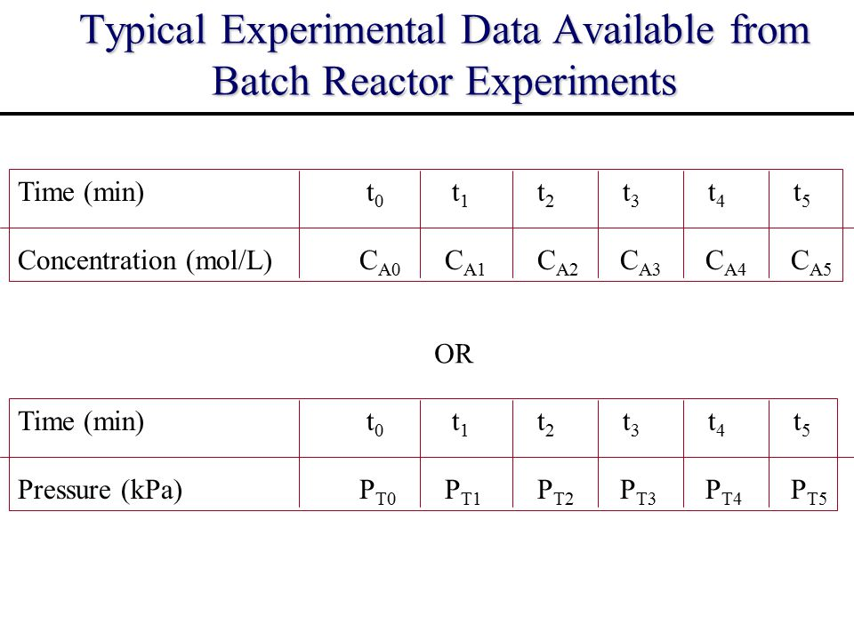 Typical Experimental Data Available from Batch Reactor Experiments Time (min) t 0 t 1 t 2 t 3 t 4 t 5 Concentration (mol/L)C A0 C A1 C A2 C A3 C A4 C